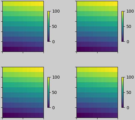 受约束的布局参考线— Matplotlib 3 0 3 文档