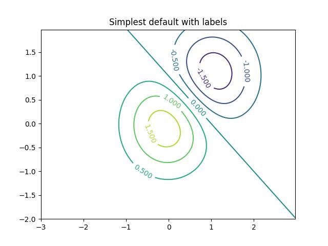 轮廓演示— Matplotlib 3 0 3 文档