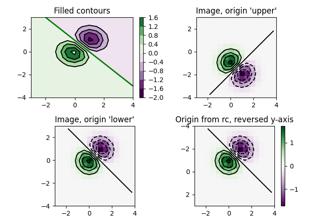 matplotlib pyplot colorbar — Matplotlib 3 0 3 文档
