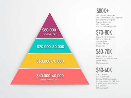 GIS Salary Pyramid - Infographic