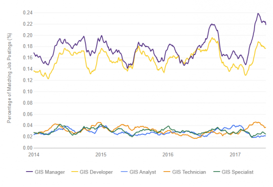 gis technology jobs trends